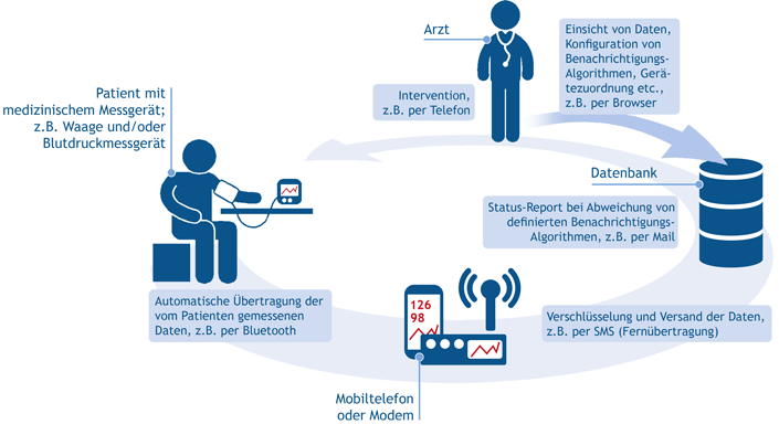 Schema des Datentransfers durch SciTIM® für idTM®.