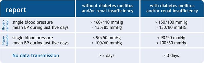 Grenzwerte für die Indikation arterielle Hypertonie